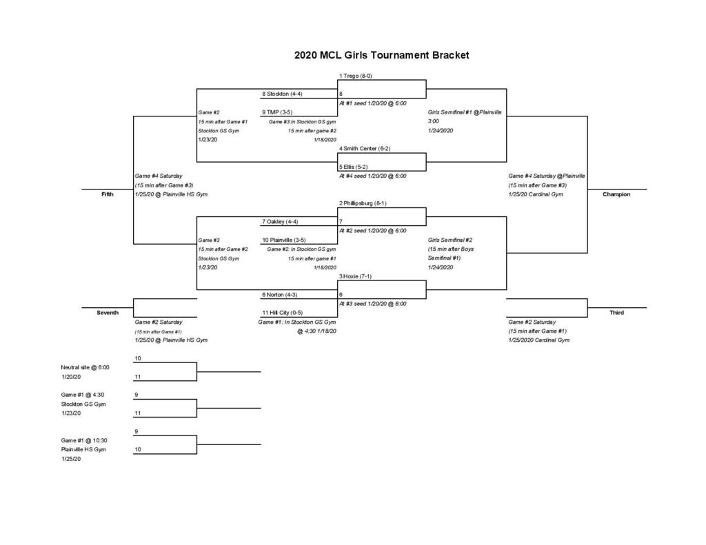 Girls MCL Bracket